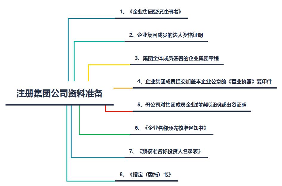 注册集团企业资料
