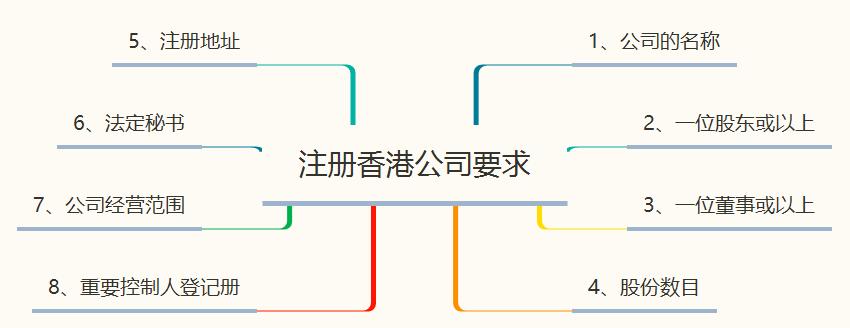 注册香港公司的要求