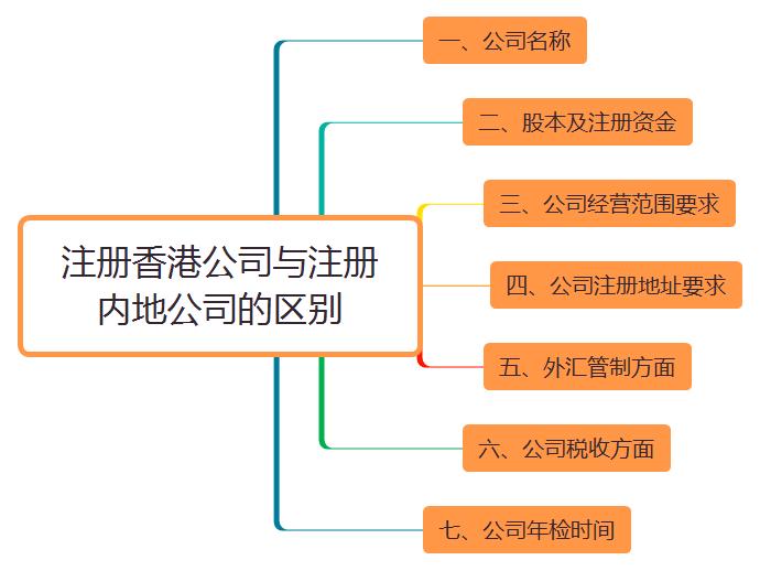注册香港公司与注册内地公司的区别