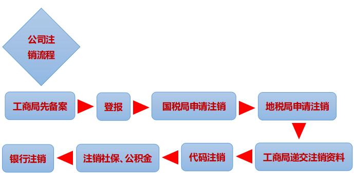 公司注销流程图
