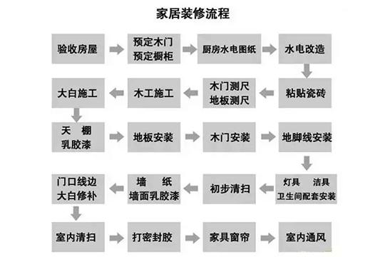 装修步骤图