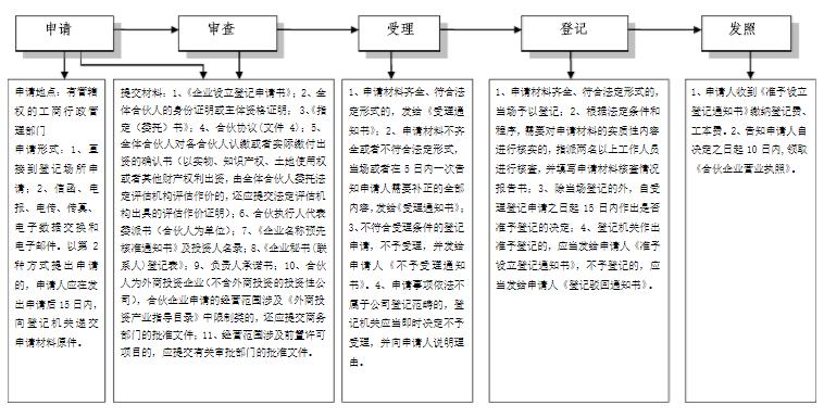 合伙企业注册流程