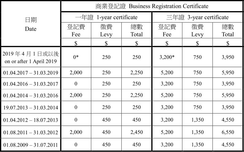香港注册登记公司费用直降2000港币!