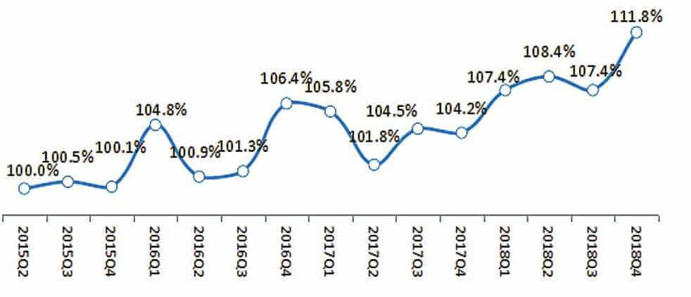 小微企业周年活跃指数