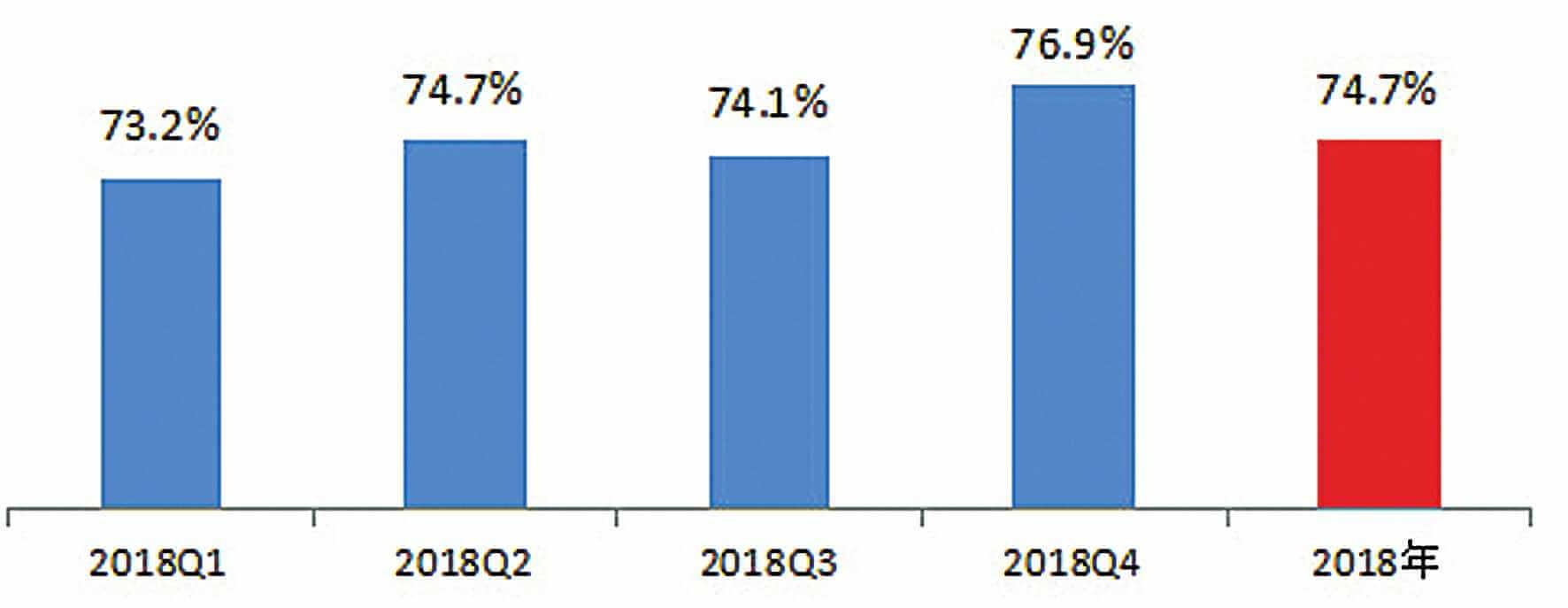 新设小微企业周年开业率