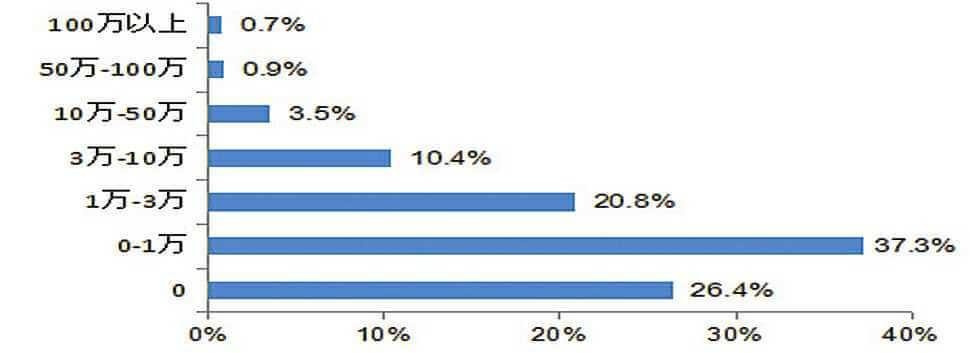 新设小微企业开业周年各纳税段企业占比情况