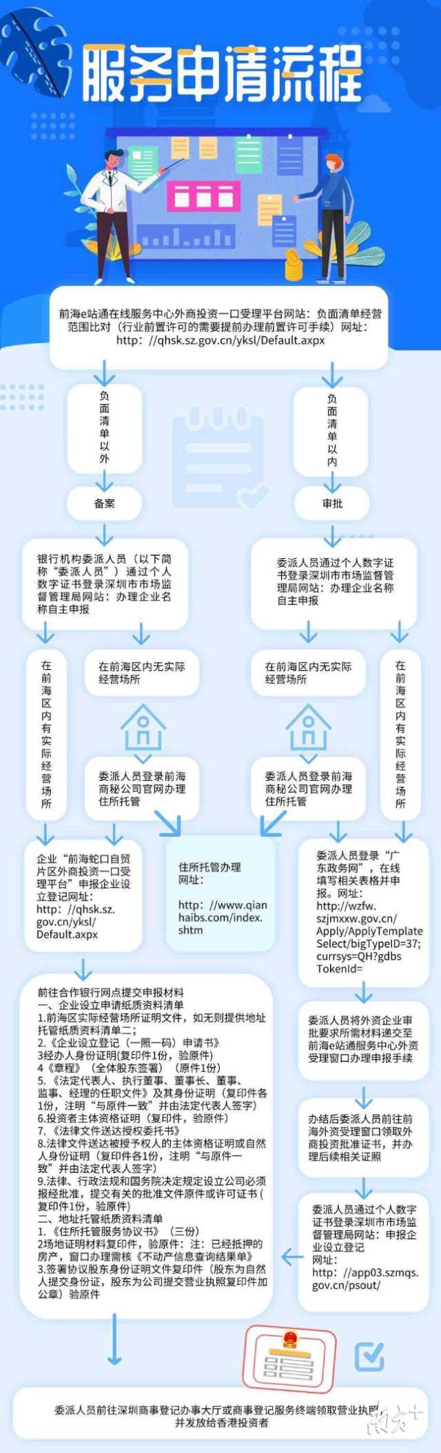 """""""深港通注册易""""服务申请流程"""