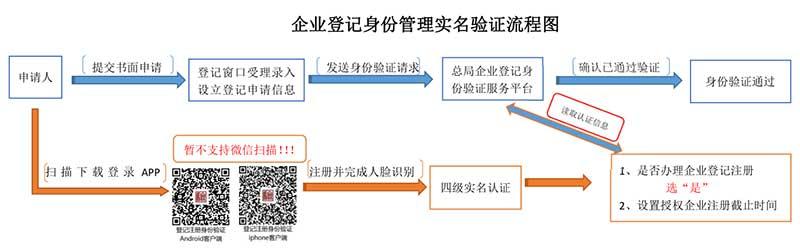 企业登记身份管理实名验证流程图