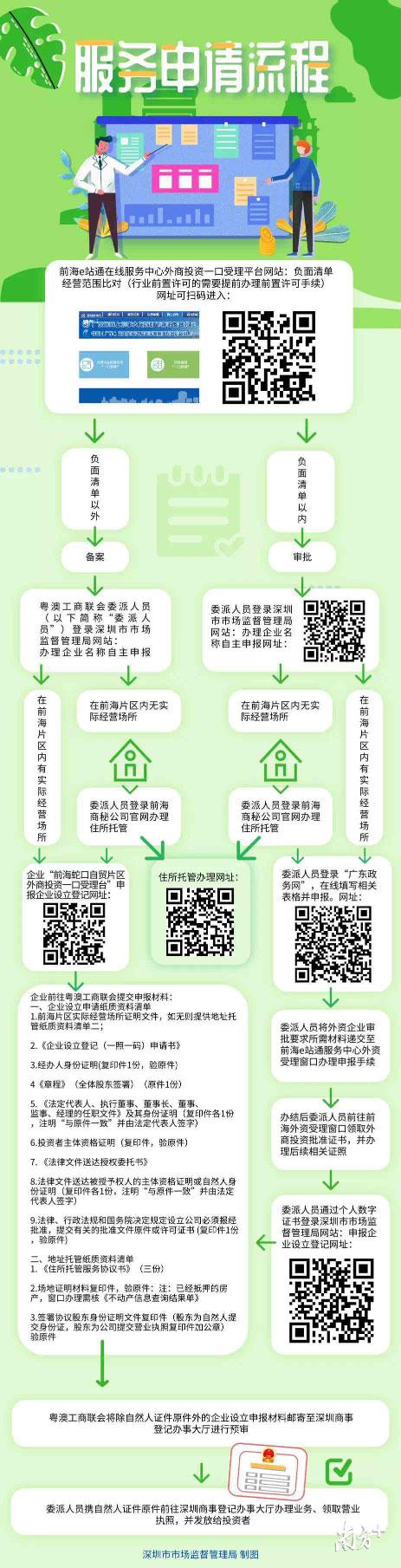 服务申请流程图